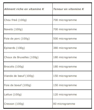 Vitamine k didaquest - Quels sont les aliments pauvres en glucides ...